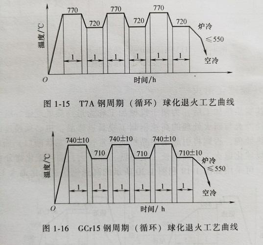 高频退火工艺曲线图