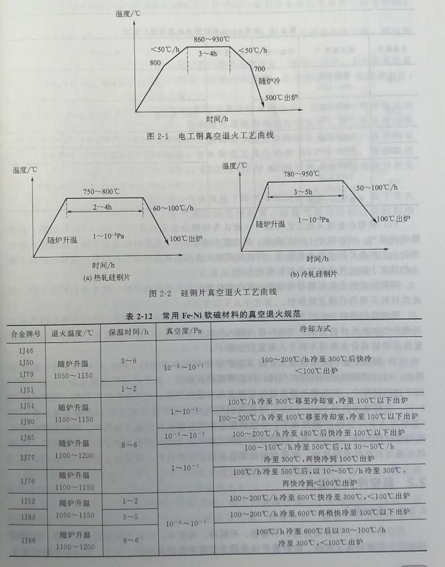 高频淬火-软磁合金真空退火工艺参数