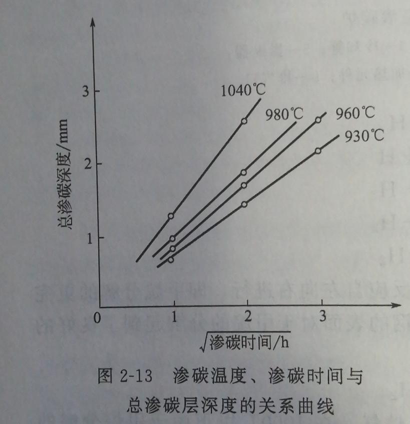 总渗氮层深度的关系曲线