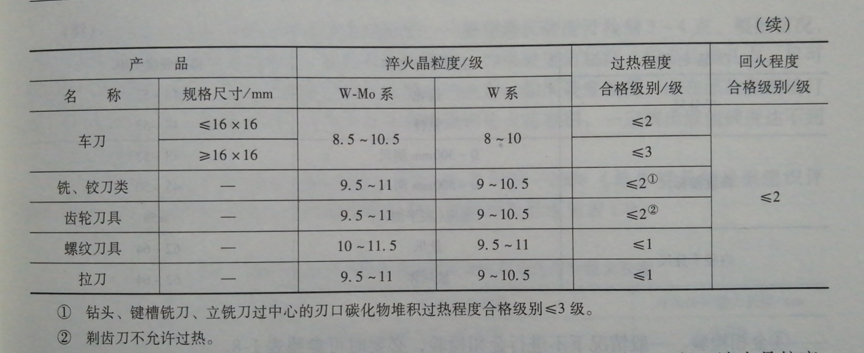 高速钢热处理金相检验标准
