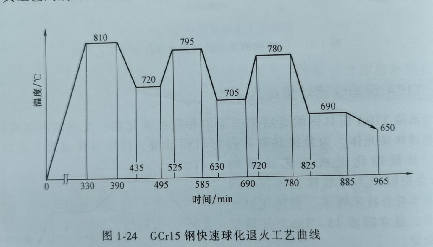 Gcr15 钢的快速球化退火曲线图