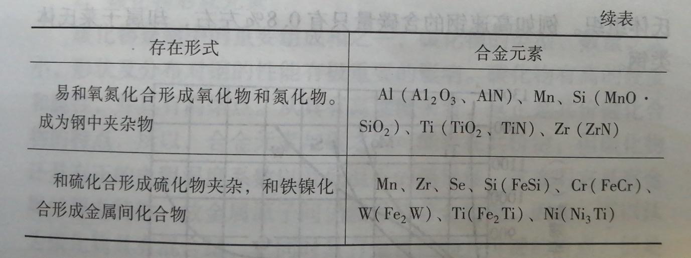合金元素在钢中的存在形式续图