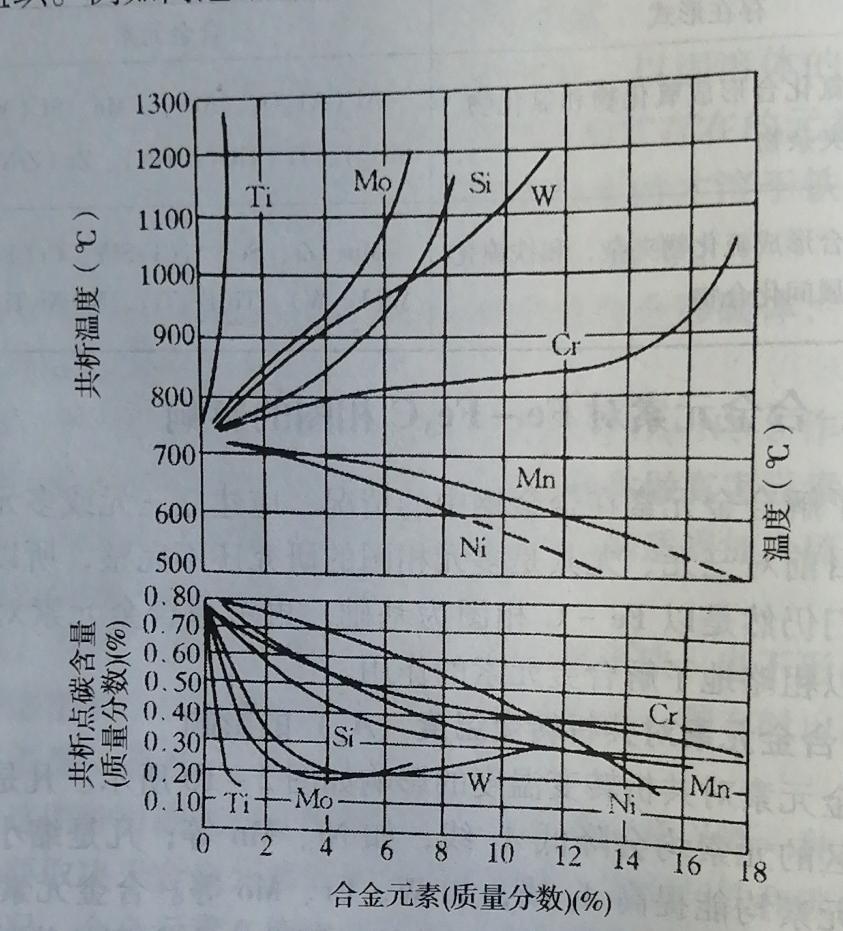 合金元素(质量分数)